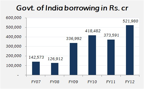 Government of India borrowing over 2007-12 in Rs. crore