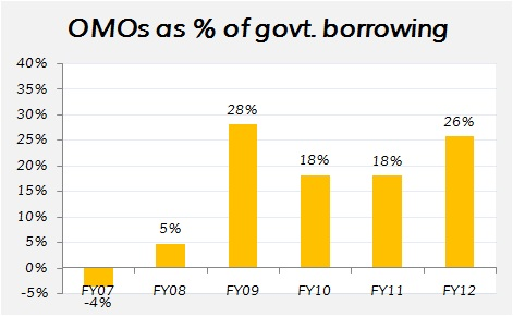 Open market operations by the Reserve Bank of india as a percentage of the annual government borrrowing of India over 2007-2012