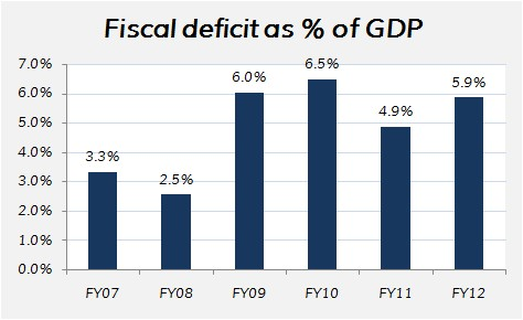 India's fiscal defict as percentage of GDP