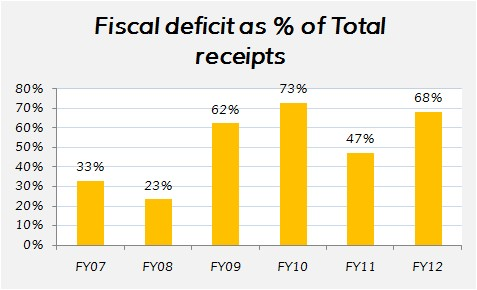 India's fiscal deficit as percentage of total receipts
