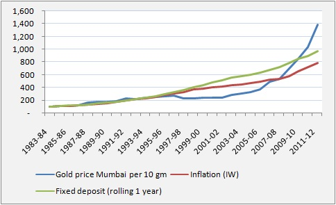 Gold and fixed deposit investment compared to inflation in India