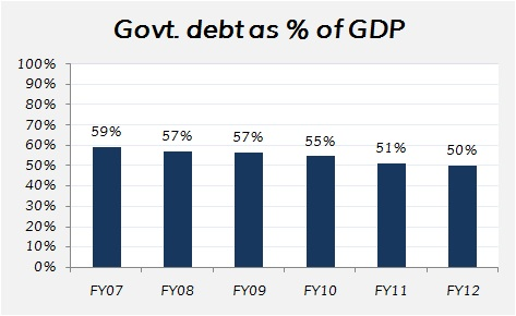 India - Government borrowing as % of GDP