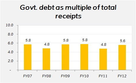 Indian government debt as multiple of total receipts