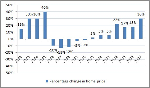 India Property Price Crash