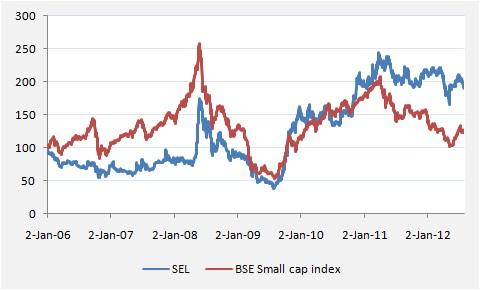 Swaraj Engines stock price vs. BSE Small cap