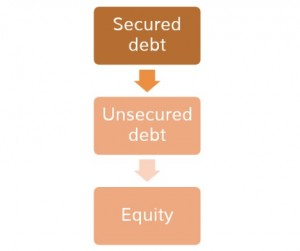 Secured debt, unsecured debt and equity