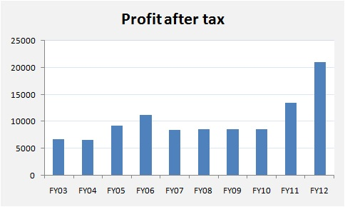 VST Industries Profit after tax FY03-FY12