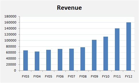 VST Industries Revenue FY03-FY12