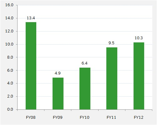 Supreme Industries - Price to earning ratio - FY08 - 12