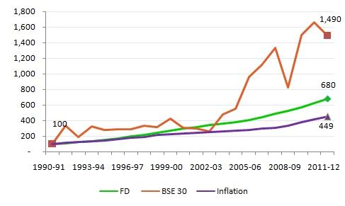Asset classes, debt, equity versus inflation