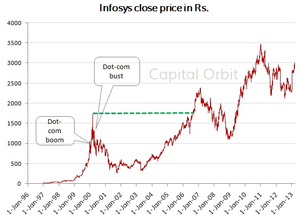 Infosys's 6 year underperformance after the dot-com bust
