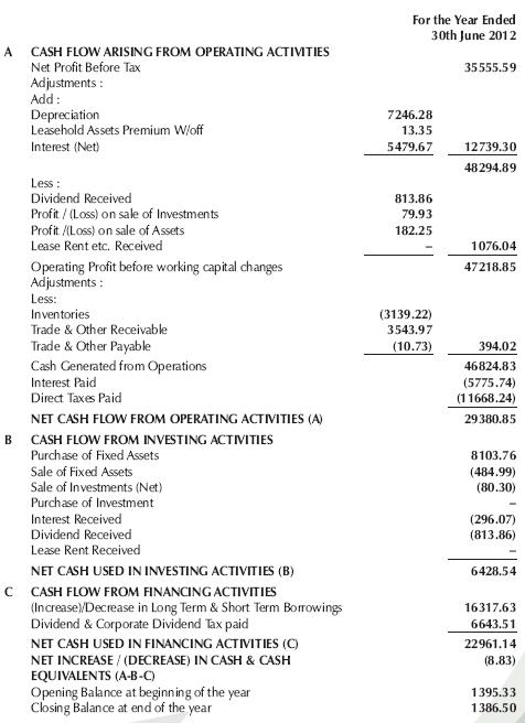 Cash Flow - Supreme Industries - FY12