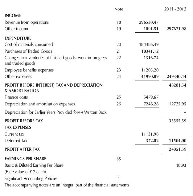 Profit & Loss - Supreme Industries - FY12