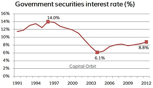 India Government securities rates - FY95-02