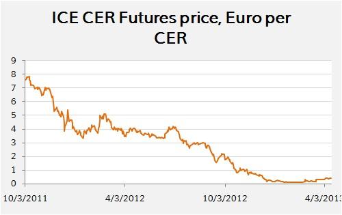 CER price in Euro