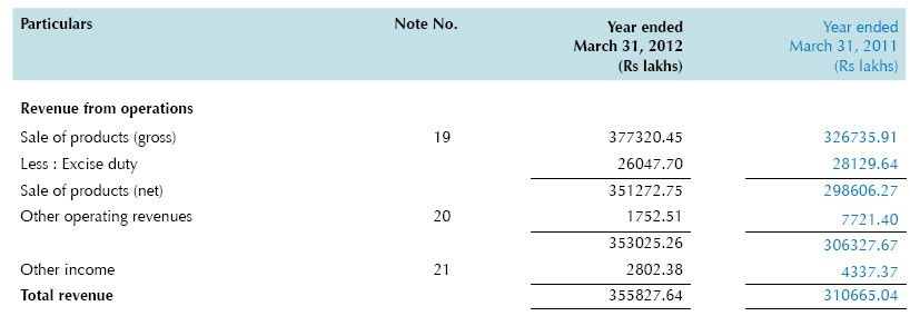SRF - Profit and loss -FY12