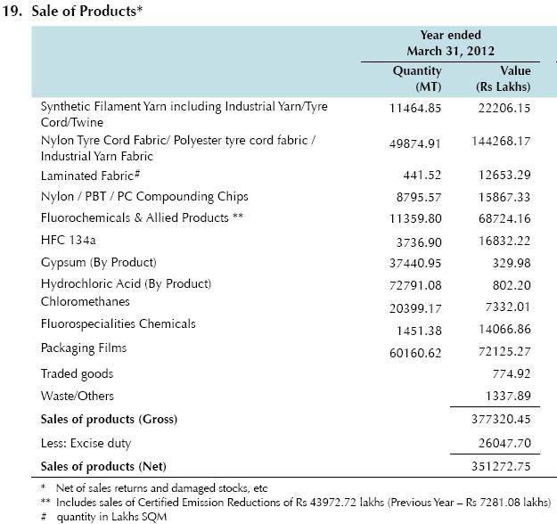 SRF - sales-breakup - FY12